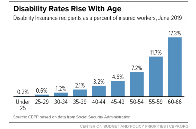"""""""Risk of claiming disability benefits rises with age"""""""